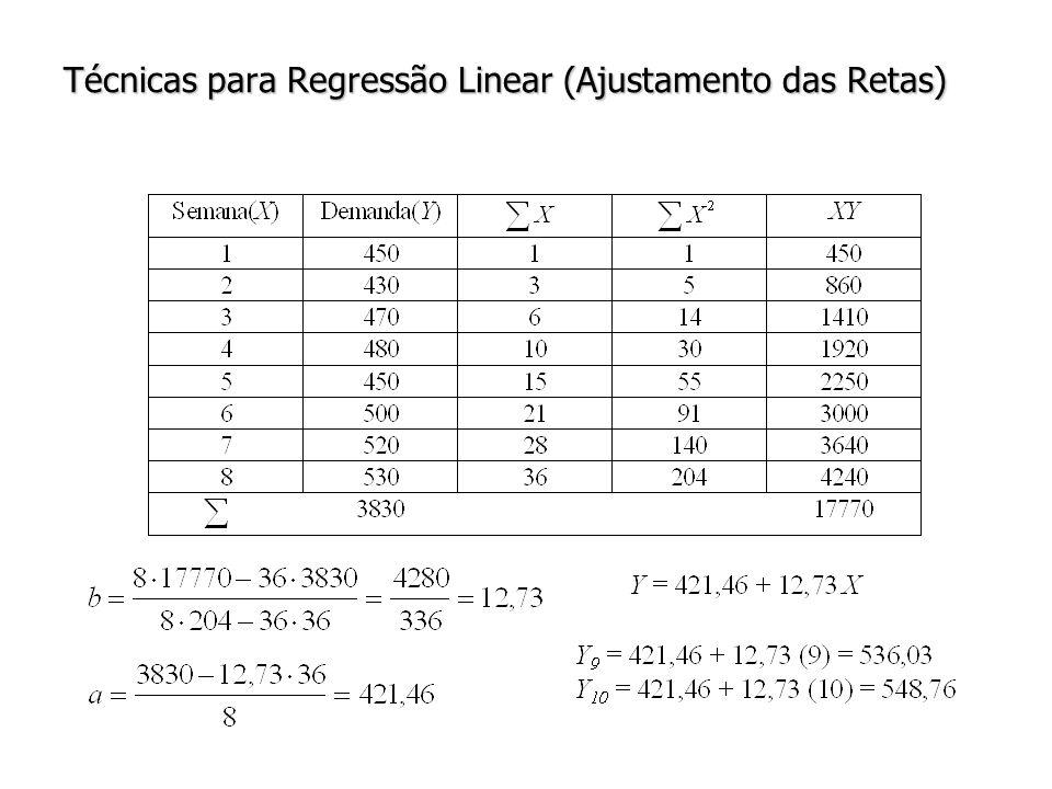 Técnicas para Regressão Linear (Ajustamento das Retas)