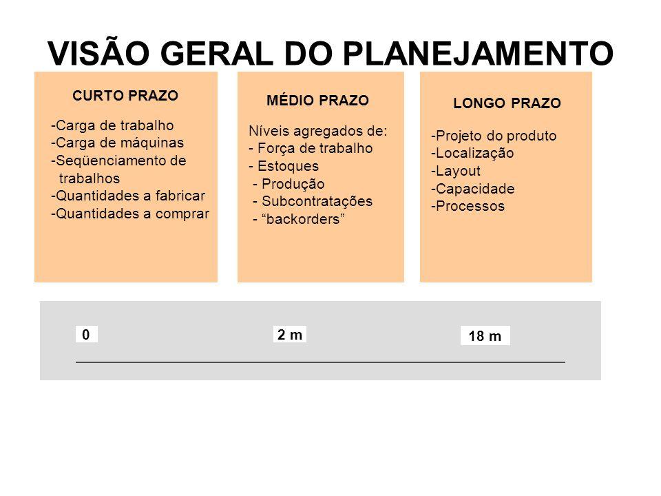 VISÃO GERAL DO PLANEJAMENTO