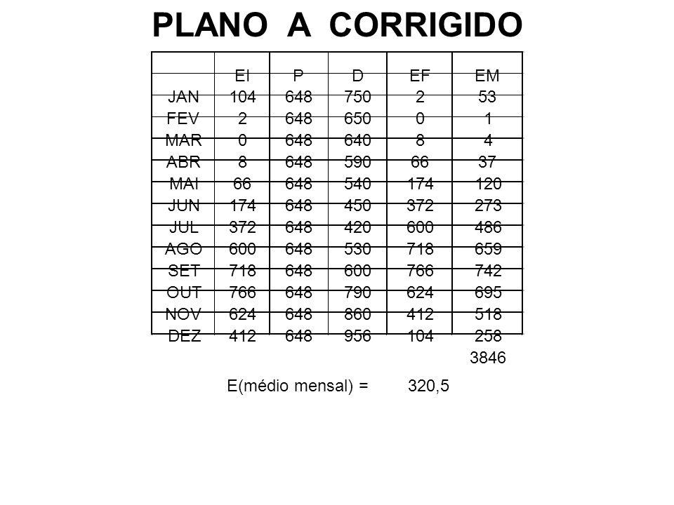 PLANO A CORRIGIDO EI P D EF EM JAN 104 648 750 2 53 FEV 650 1 MAR 640