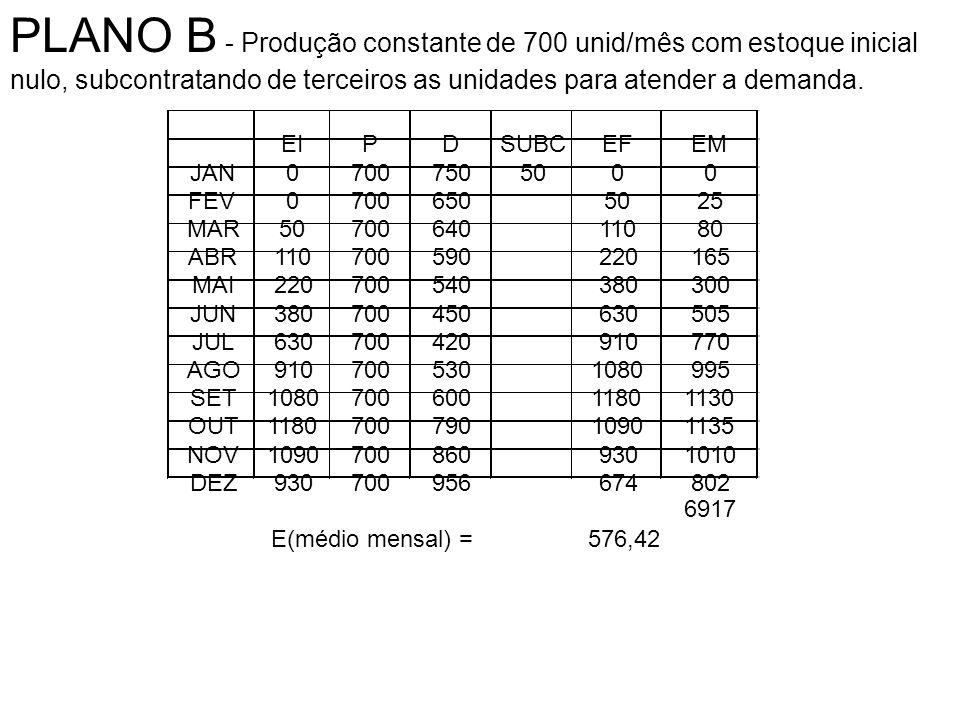 PLANO B - Produção constante de 700 unid/mês com estoque inicial nulo, subcontratando de terceiros as unidades para atender a demanda.