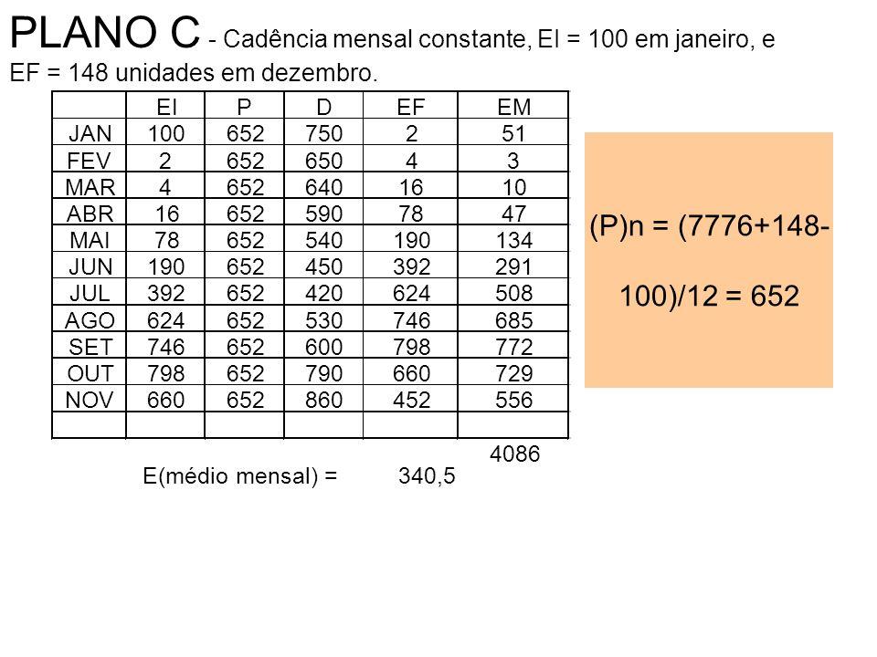 PLANO C - Cadência mensal constante, EI = 100 em janeiro, e
