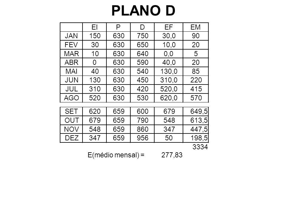 PLANO D EI P D EF EM JAN 150 630 750 30,0 90 FEV 30 650 10,0 20 MAR 10