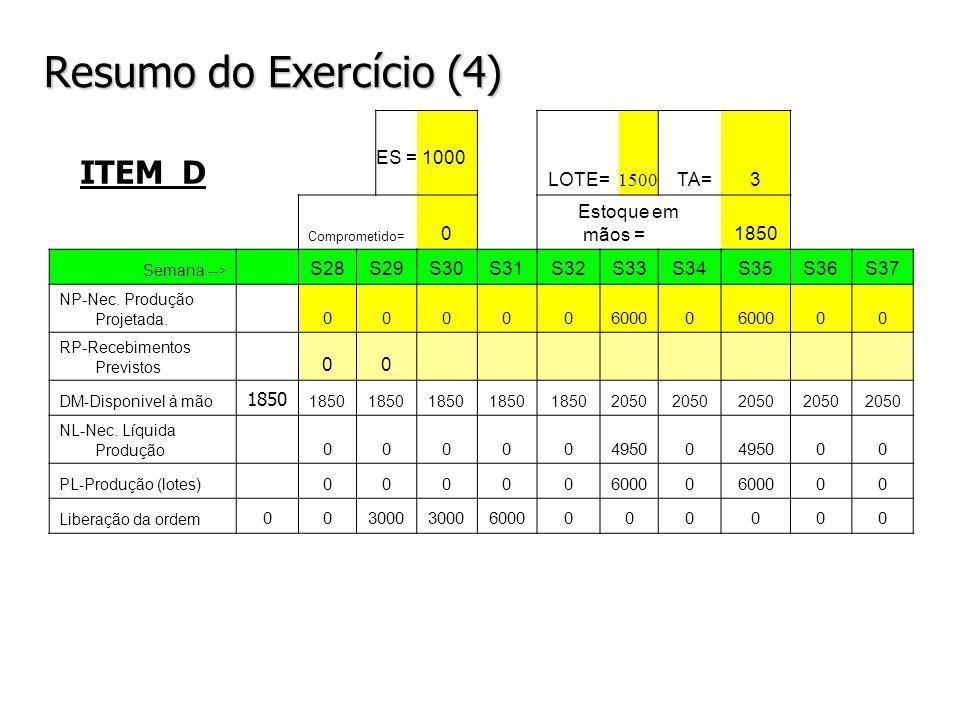 Resumo do Exercício (4) ITEM D LOTE= TA= 3 Estoque em mãos = 1850 S28