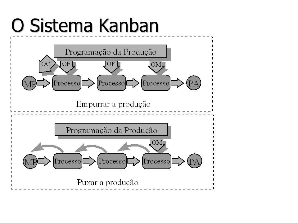 O Sistema Kanban