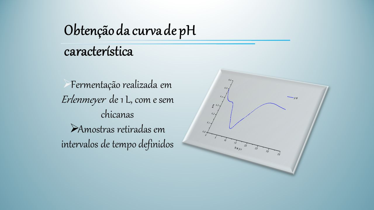 Obtenção da curva de pH característica