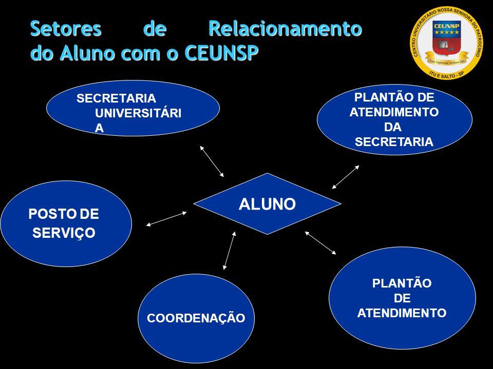 Setores de Relacionamento do Aluno com o CEUNSP