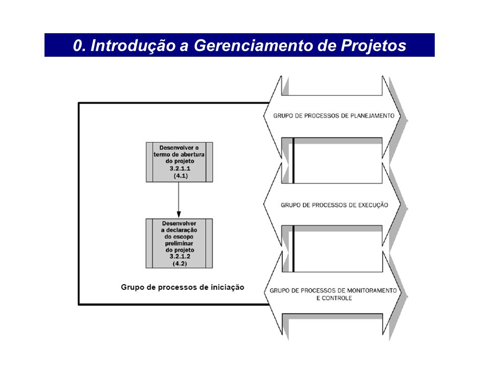 0. Introdução a Gerenciamento de Projetos