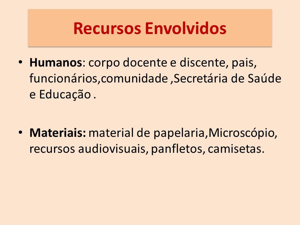 Recursos Envolvidos Humanos: corpo docente e discente, pais, funcionários,comunidade ,Secretária de Saúde e Educação .