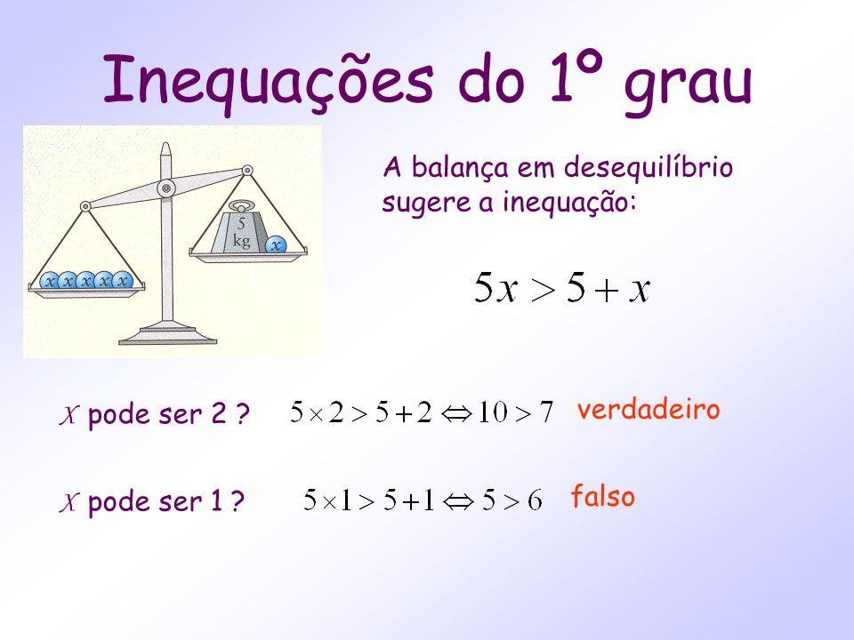Inequações do 1º grau A balança em desequilíbrio sugere a inequação: