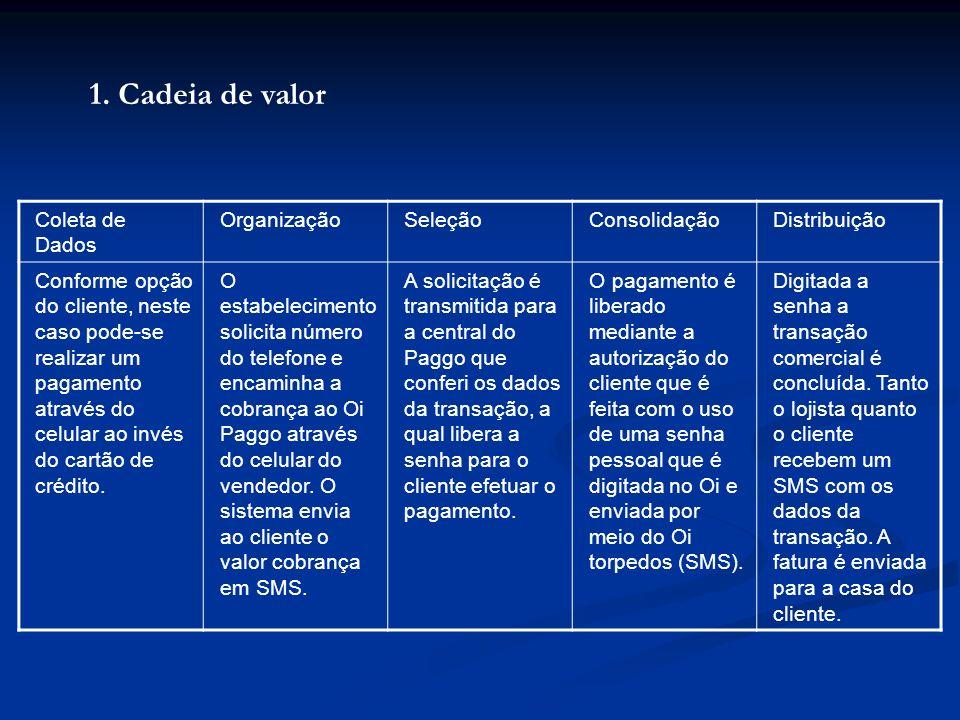 1. Cadeia de valor Coleta de Dados Organização Seleção Consolidação