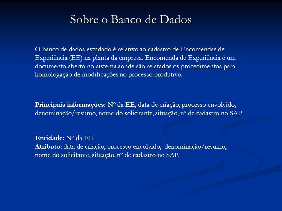 Sobre o Banco de Dados