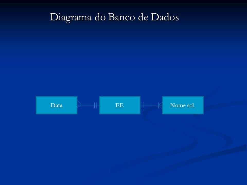 Diagrama do Banco de Dados