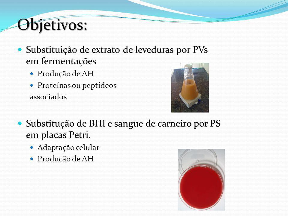 Objetivos: Substituição de extrat0 de leveduras por PVs em fermentações. Produção de AH. Proteínas ou peptídeos.
