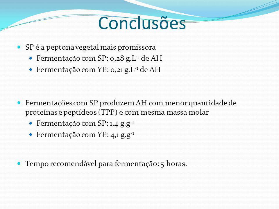 Conclusões SP é a peptona vegetal mais promissora