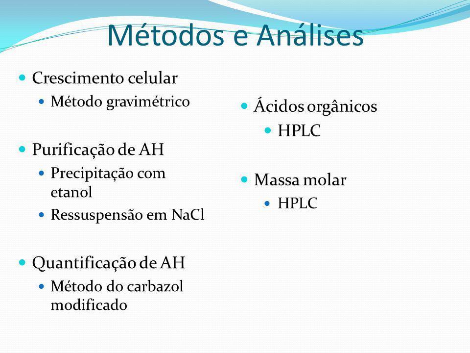 Métodos e Análises Crescimento celular Ácidos orgânicos HPLC