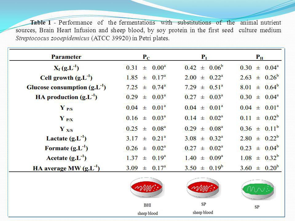 Table 1 - Performance of the fermentations with substitutions of the animal nutrient sources, Brain Heart Infusion and sheep blood, by soy protein in the first seed culture medium Streptococus zooepidemicus (ATCC 39920) in Petri plates.