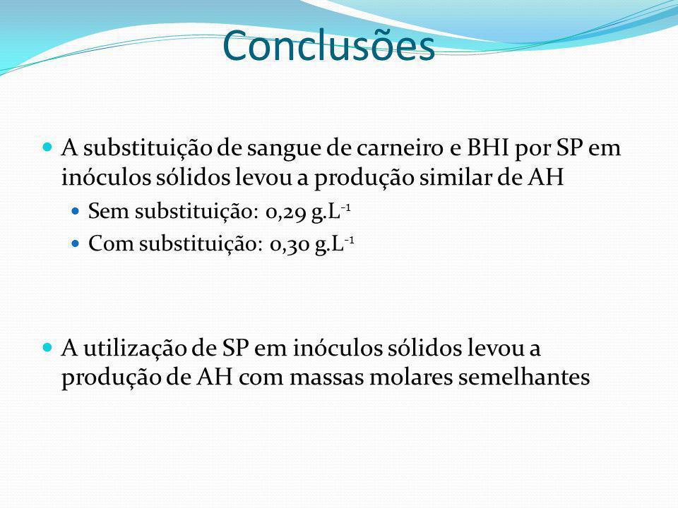 Conclusões A substituição de sangue de carneiro e BHI por SP em inóculos sólidos levou a produção similar de AH.