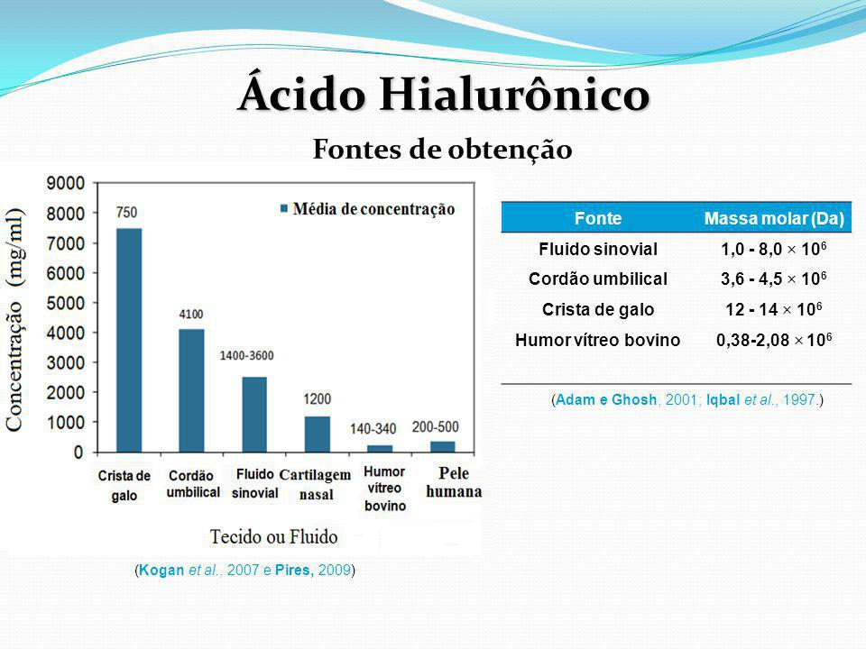 Ácido Hialurônico Fontes de obtenção Fonte Massa molar (Da)