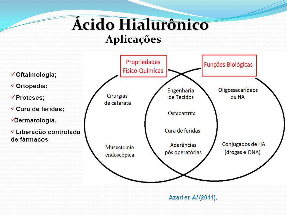 Ácido Hialurônico Aplicações Oftalmologia; Ortopedia; Proteses;