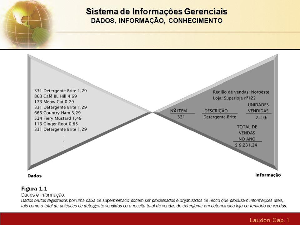 Sistema de Informações Gerenciais DADOS, INFORMAÇÃO, CONHECIMENTO