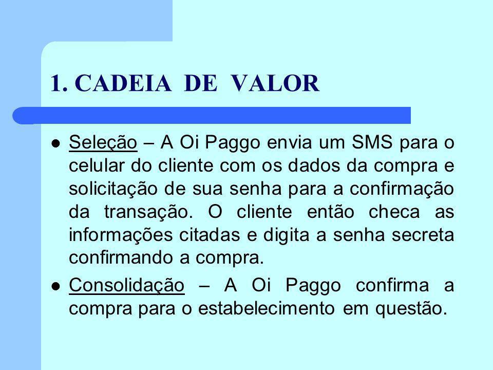 1. CADEIA DE VALOR