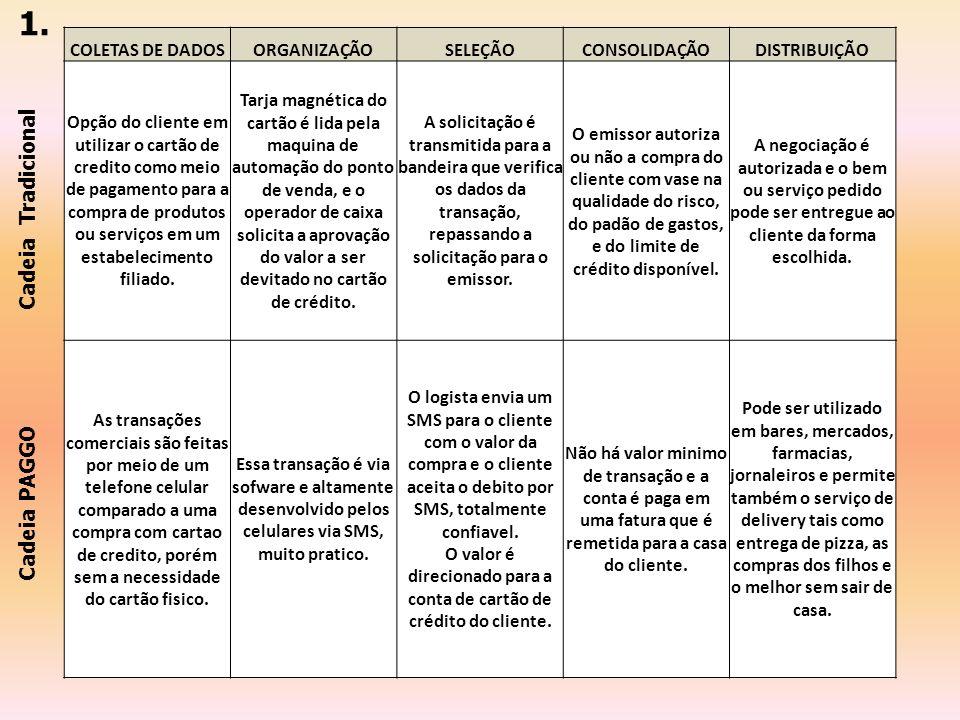 1. Cadeia Tradicional Cadeia PAGGO COLETAS DE DADOS ORGANIZAÇÃO
