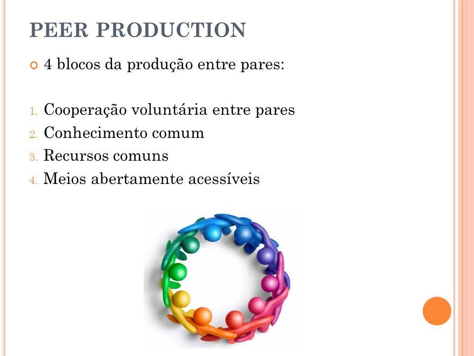 PEER PRODUCTION 4 blocos da produção entre pares: