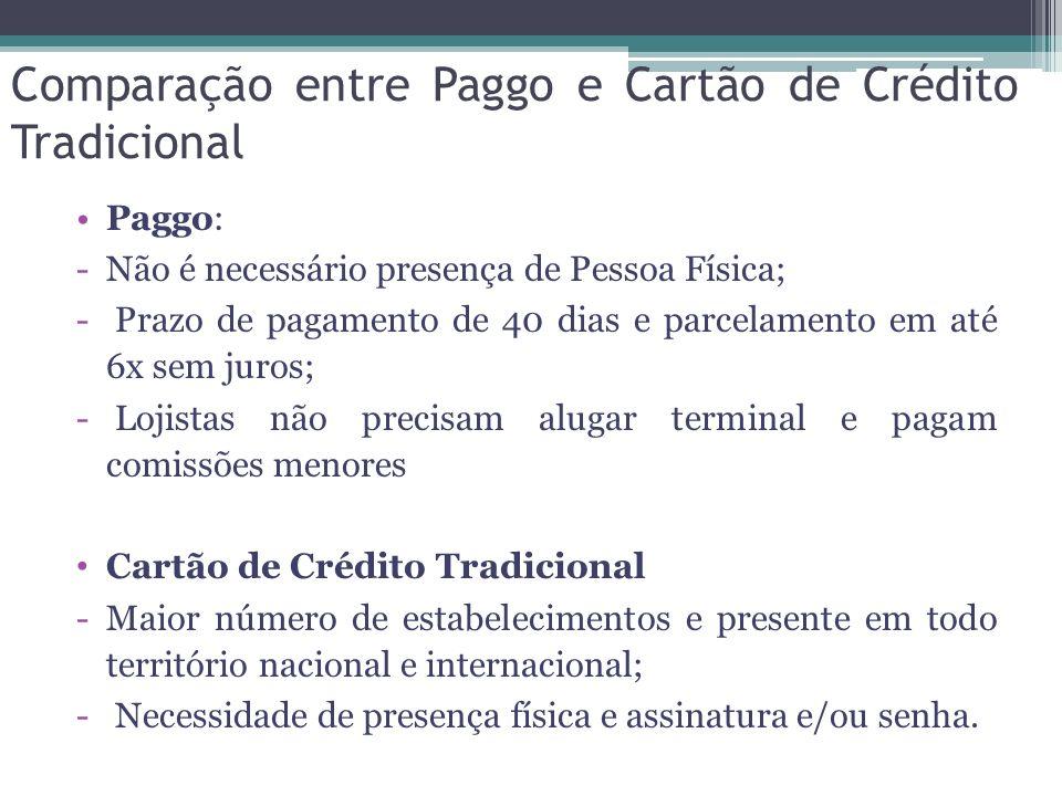 Comparação entre Paggo e Cartão de Crédito Tradicional