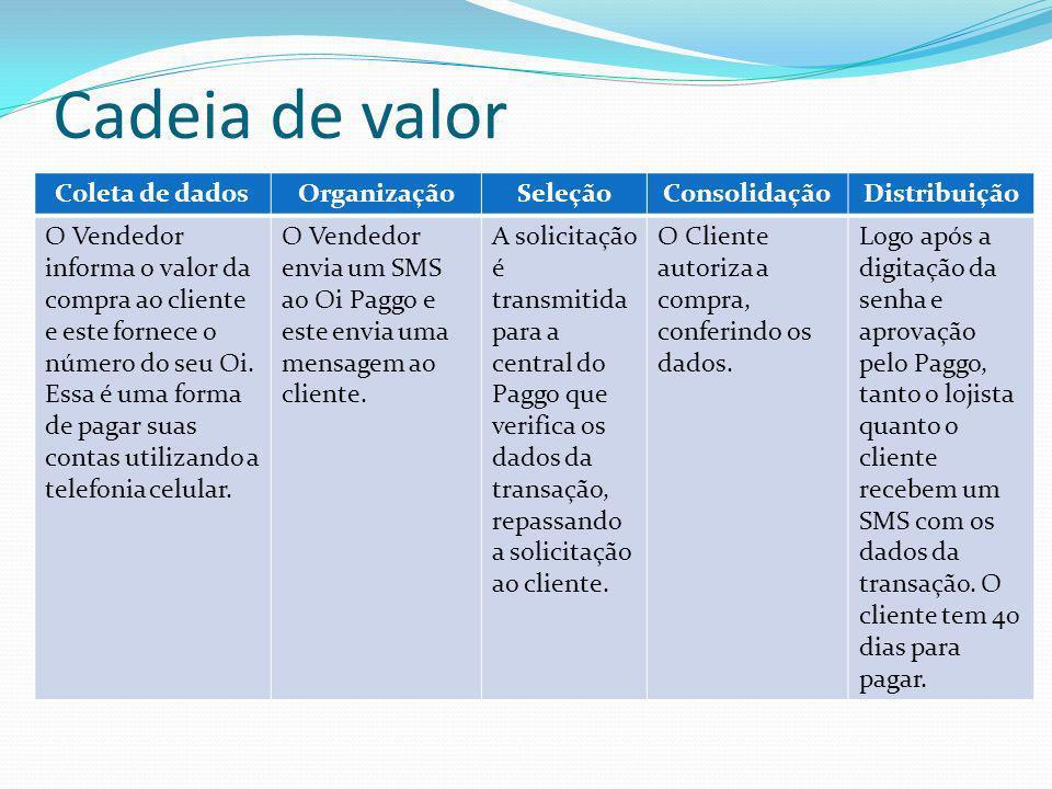 Cadeia de valor Coleta de dados Organização Seleção Consolidação