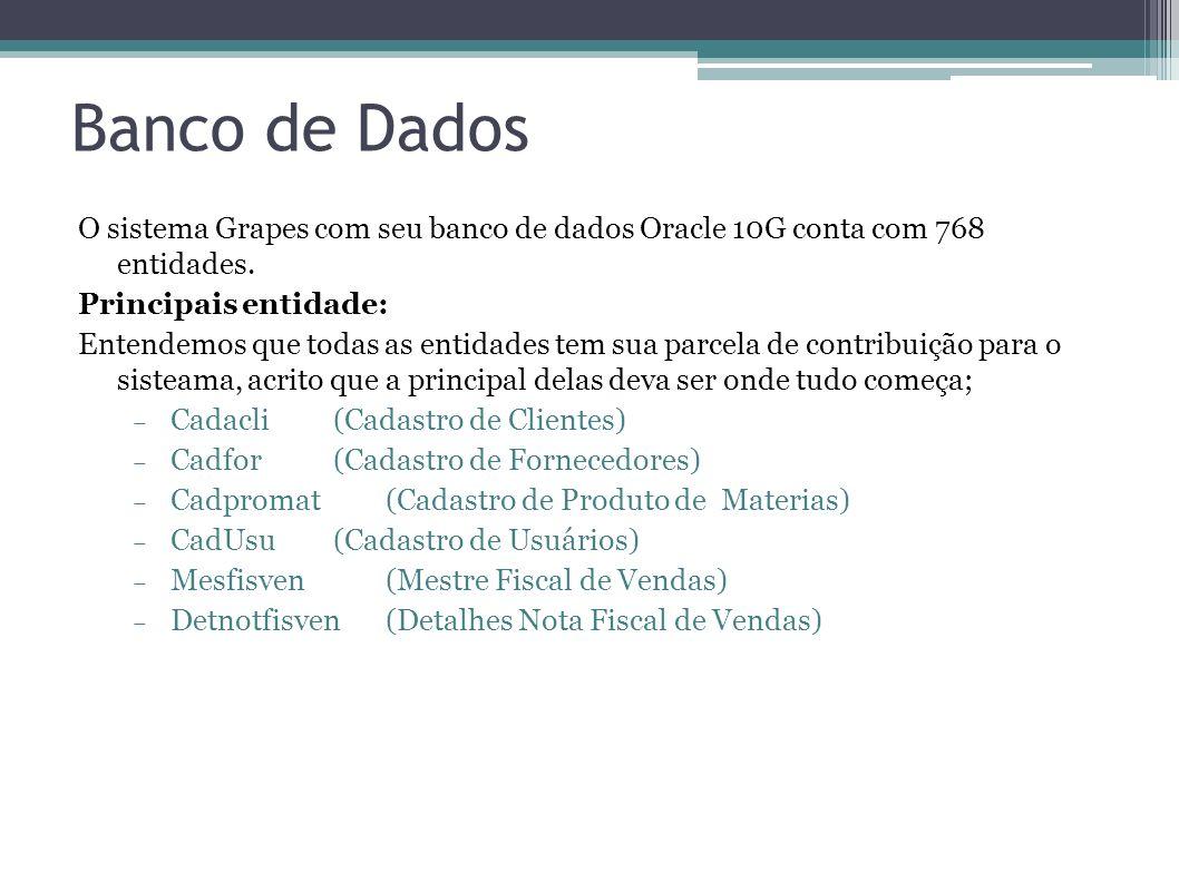 Banco de Dados O sistema Grapes com seu banco de dados Oracle 10G conta com 768 entidades. Principais entidade:
