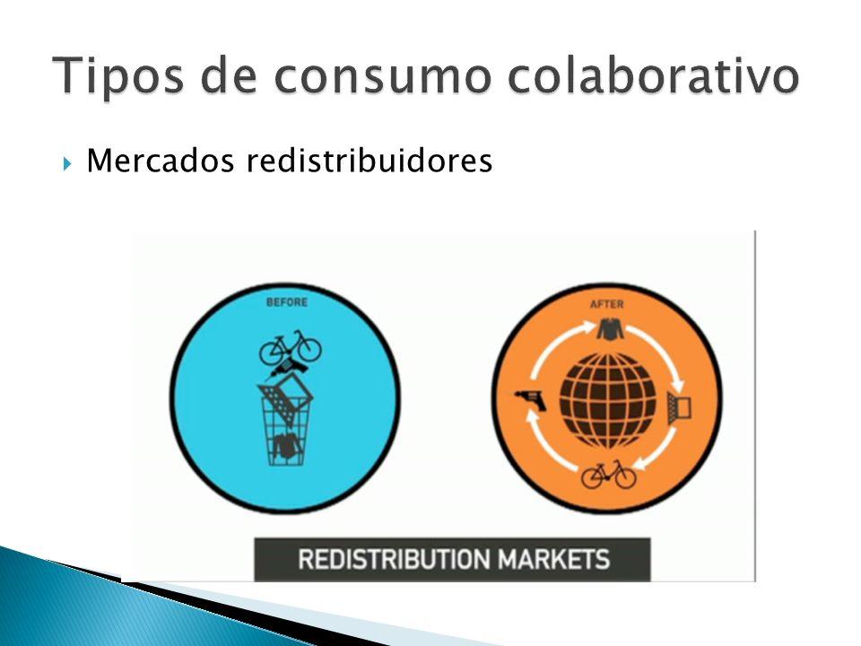 Tipos de consumo colaborativo