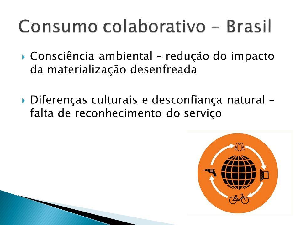 Consumo colaborativo - Brasil