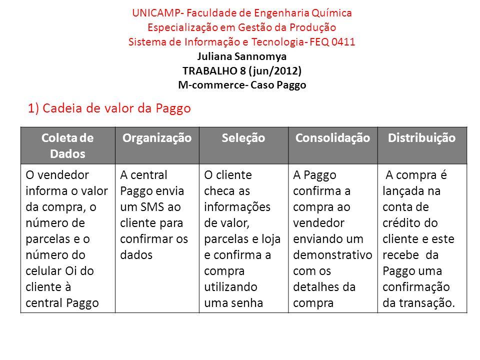 1) Cadeia de valor da Paggo