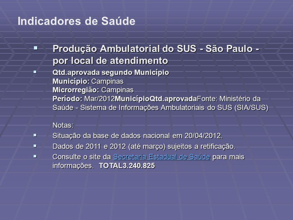 Indicadores de Saúde Produção Ambulatorial do SUS - São Paulo - por local de atendimento.