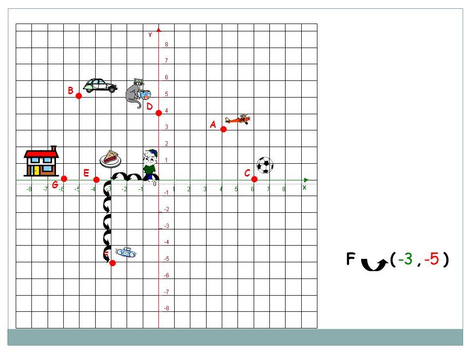 A B C D E G F F ( , ) -3 -5
