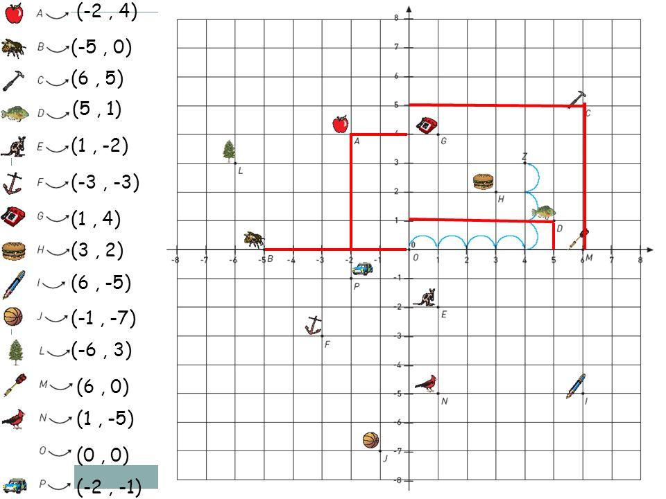 (-2 , 4) (-5 , 0) (6 , 5) (5 , 1) (1 , -2) (-3 , -3) (1 , 4) (3 , 2) (6 , -5) (-1 , -7) (-6 , 3)