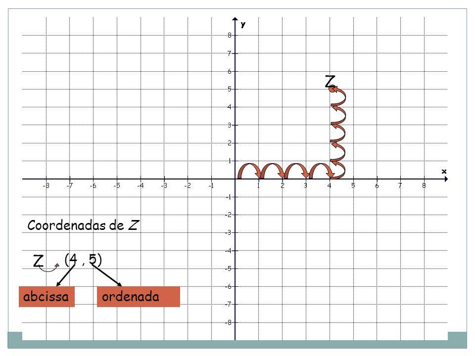 Z Coordenadas de Z Z (4 , 5) abcissa ordenada