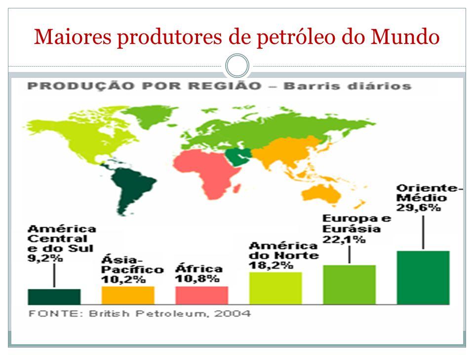 Maiores produtores de petróleo do Mundo