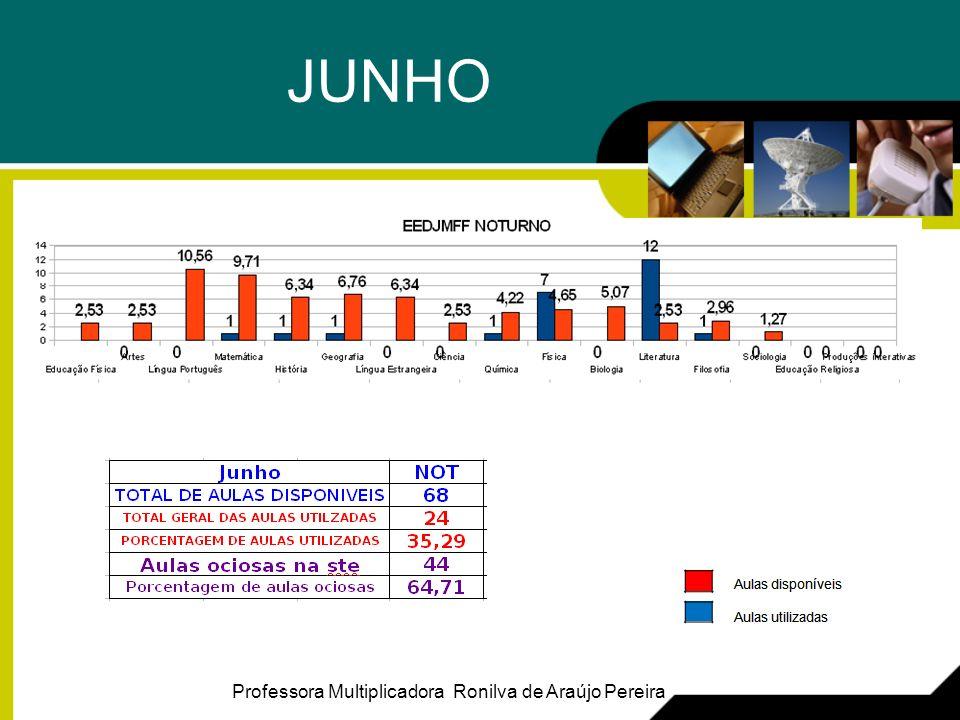 JUNHO Professora Multiplicadora Ronilva de Araújo Pereira