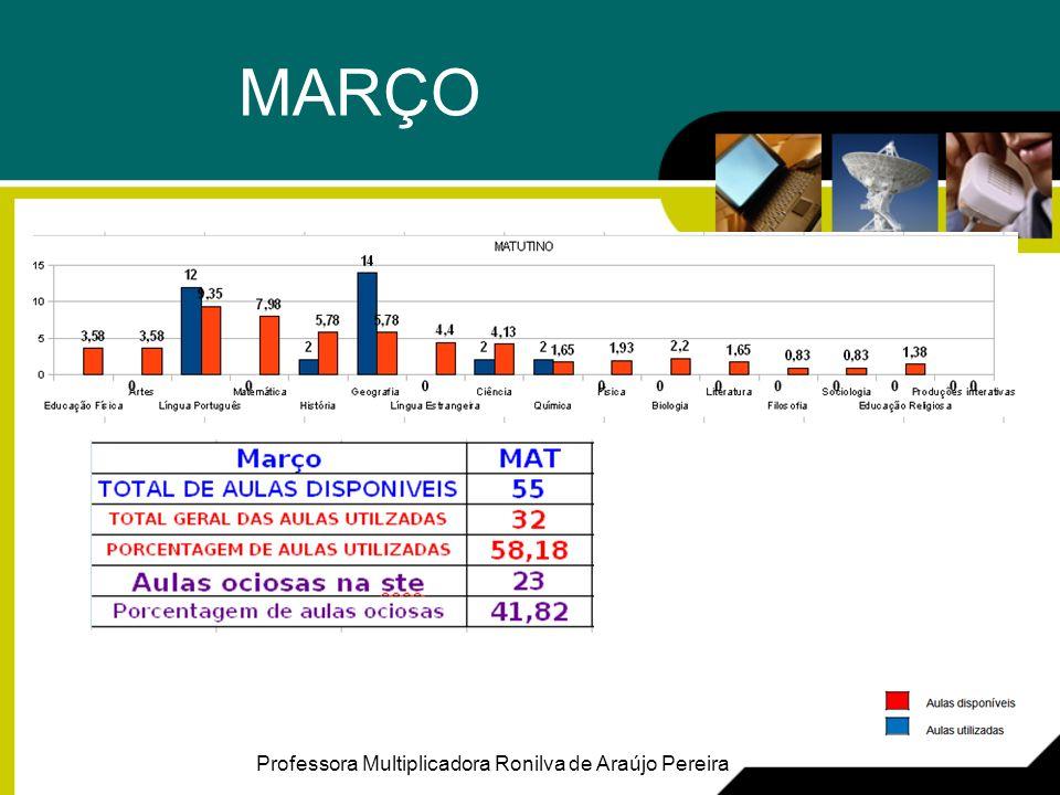MARÇO Professora Multiplicadora Ronilva de Araújo Pereira