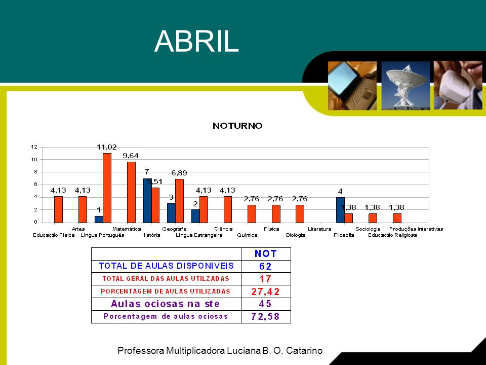 ABRIL Professora Multiplicadora Luciana B. O. Catarino