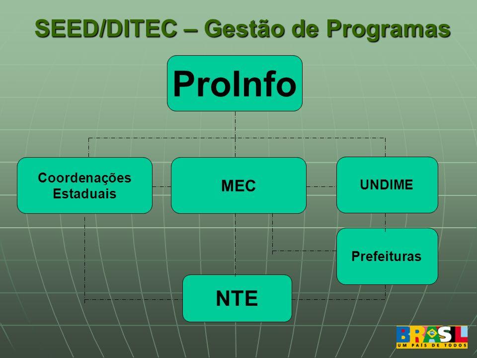 SEED/DITEC – Gestão de Programas