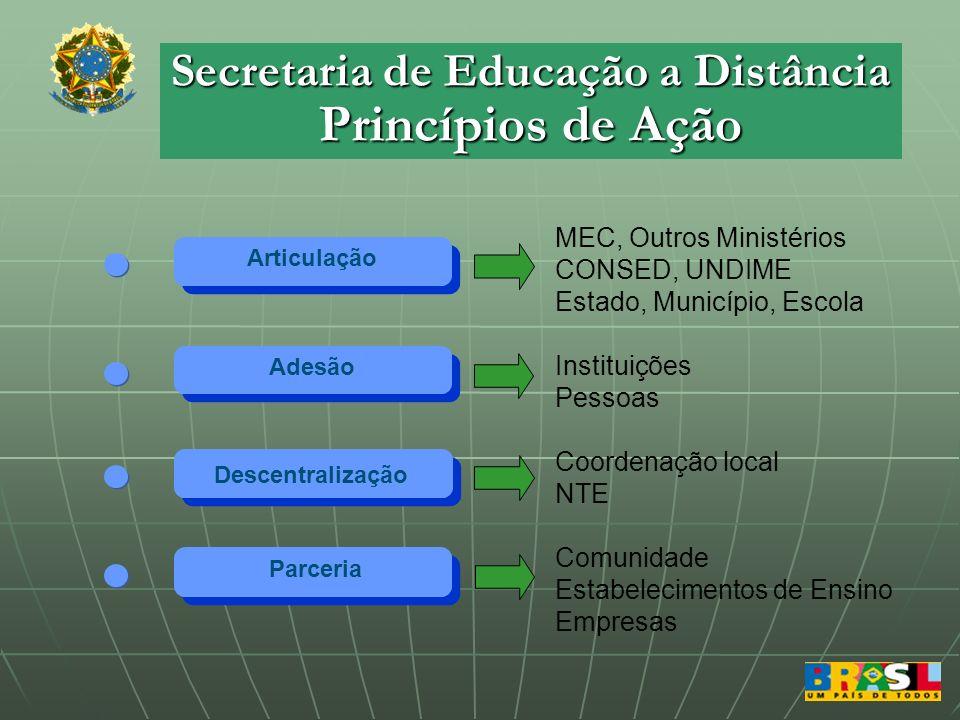 Secretaria de Educação a Distância