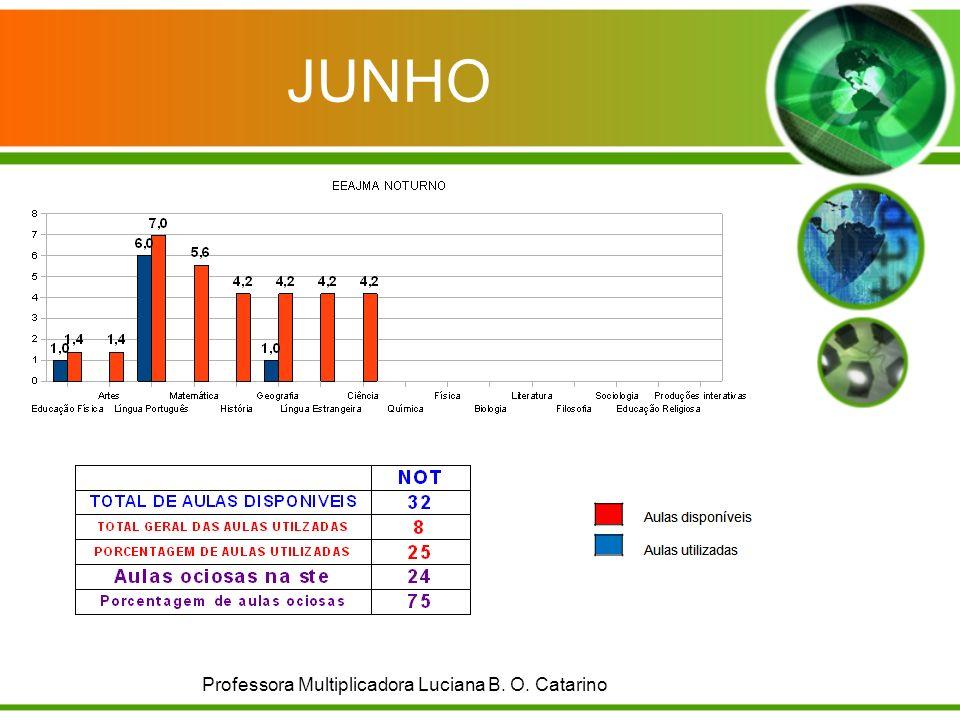 JUNHO Professora Multiplicadora Luciana B. O. Catarino