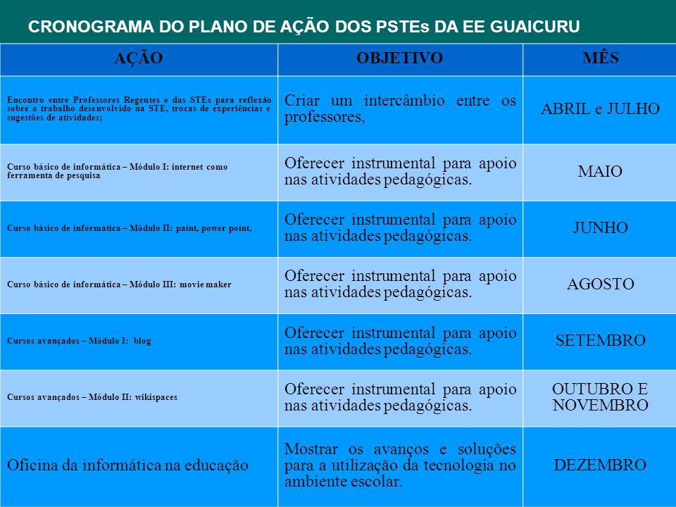 CRONOGRAMA DO PLANO DE AÇÃO DOS PSTEs DA EE GUAICURU AÇÃO OBJETIVO MÊS