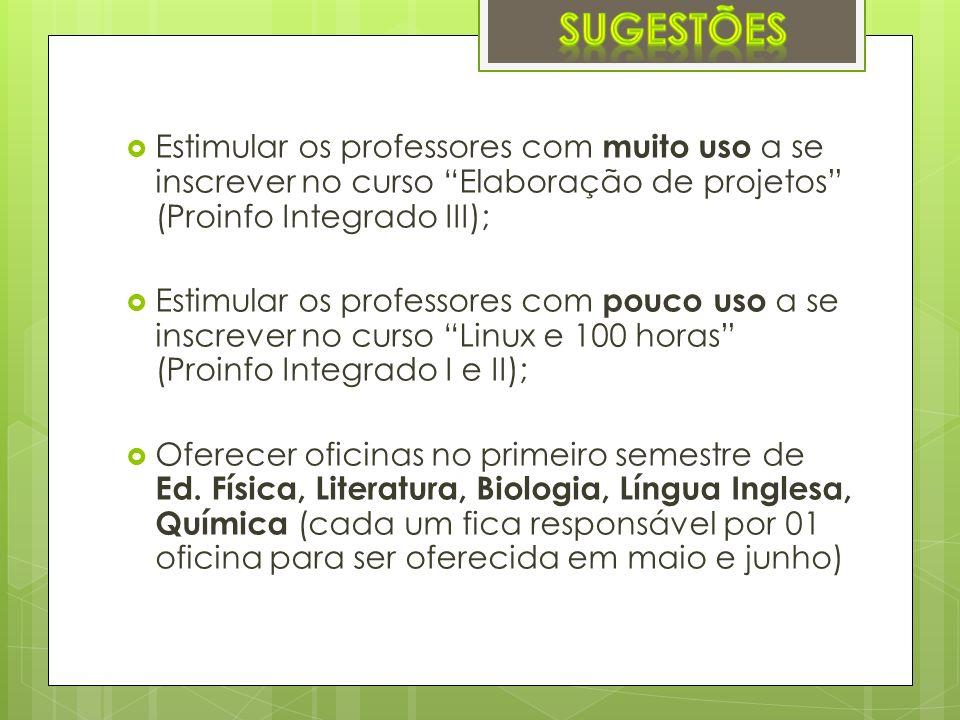 SUGESTÕES Estimular os professores com muito uso a se inscrever no curso Elaboração de projetos (Proinfo Integrado III);