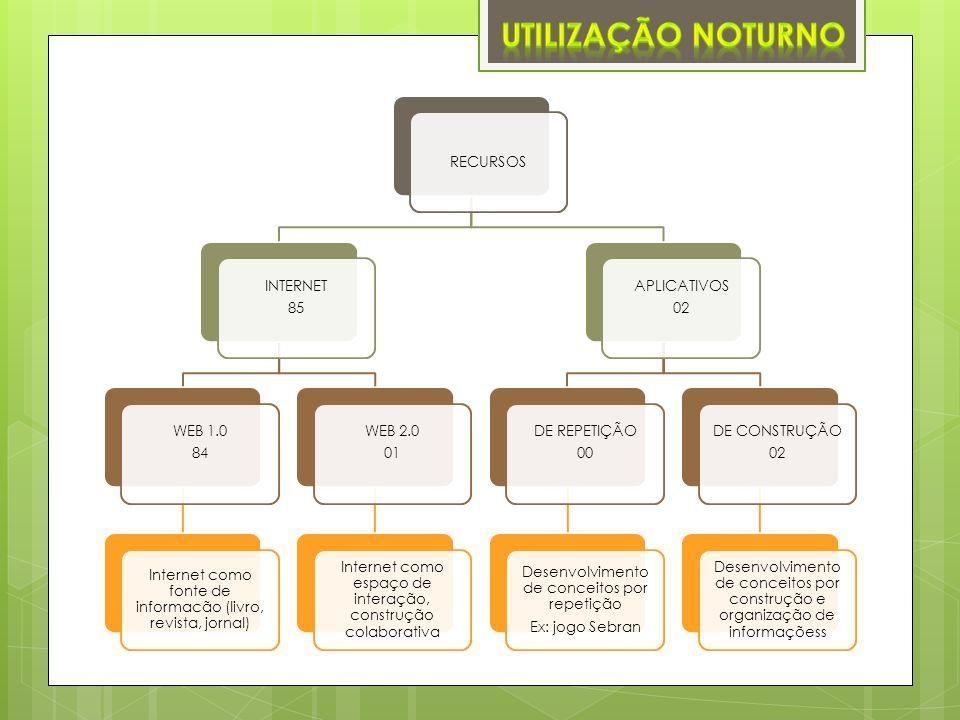 UTILIZAÇÃO NOTURNO RECURSOS INTERNET 85 WEB 1.0 84