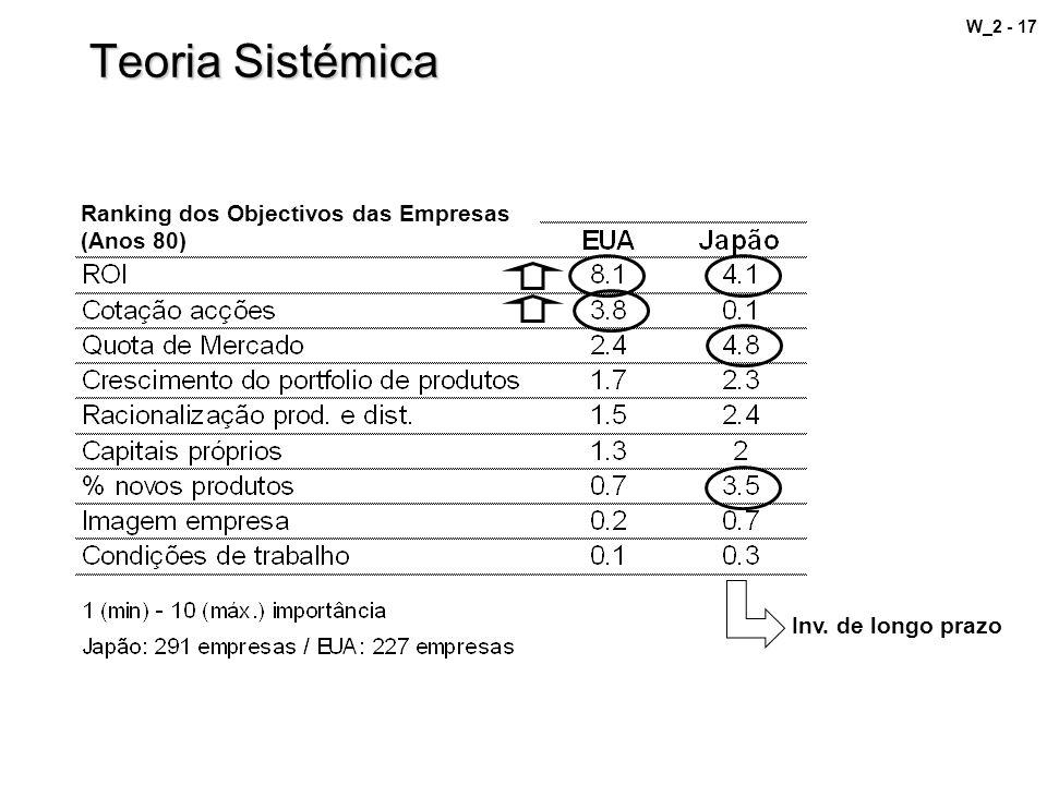 Teoria Sistémica Ranking dos Objectivos das Empresas (Anos 80)