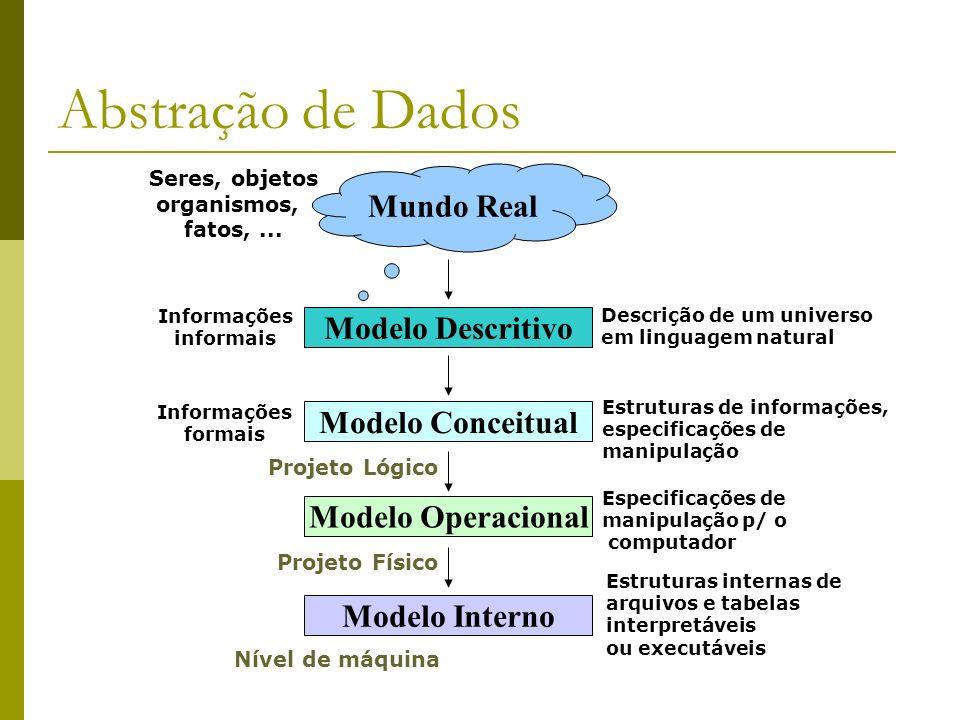 Abstração de Dados Mundo Real Modelo Descritivo Modelo Conceitual