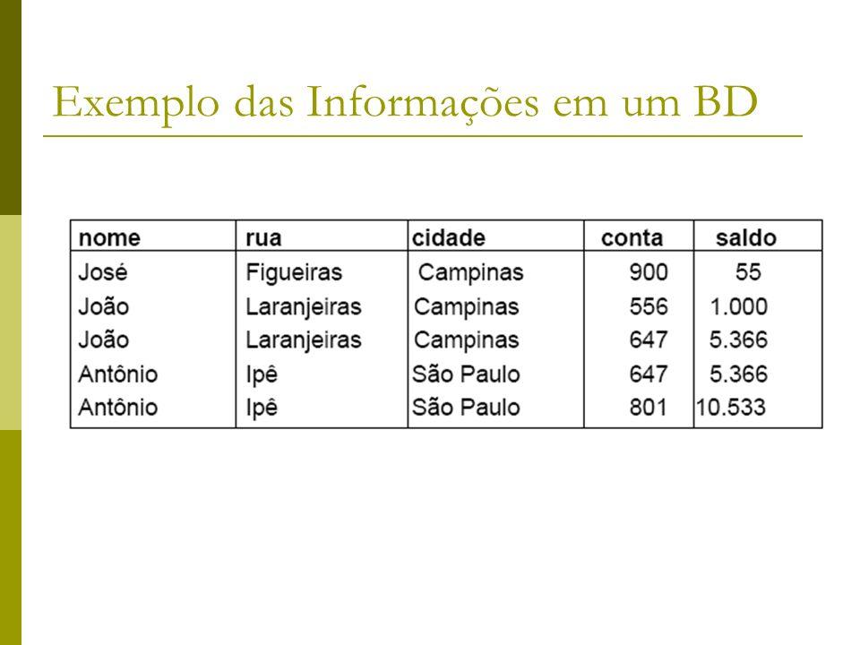 Exemplo das Informações em um BD